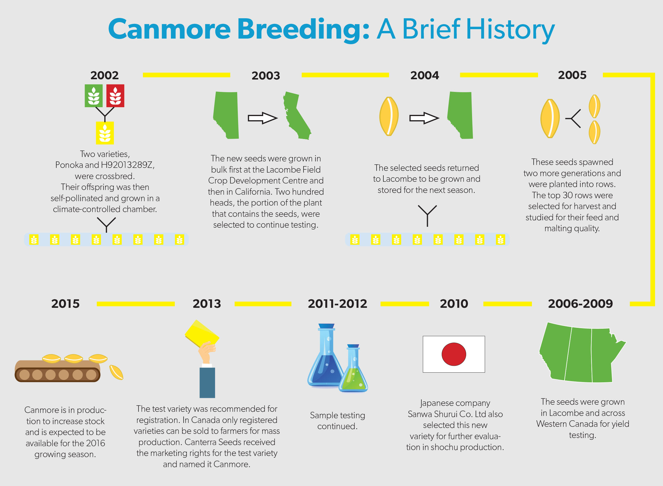 Canmore breeding history