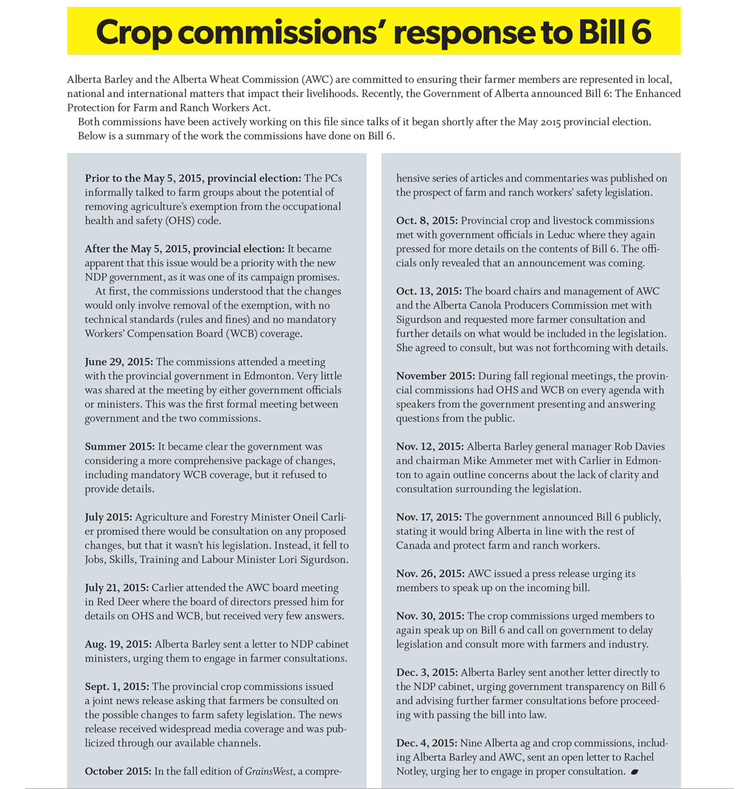 Crop commissions' response to Bill 6 | Alberta Barley
